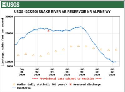 Snake River flows above Palisades Reservoir