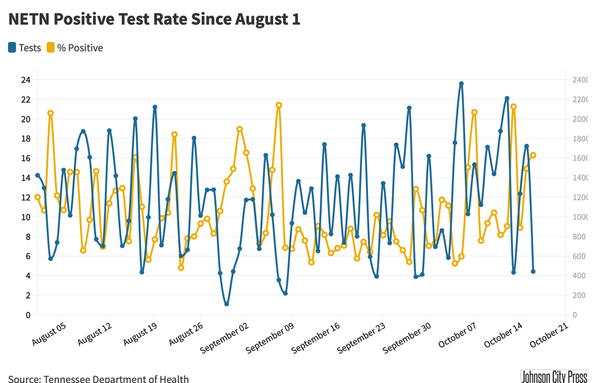 NETN Positive Test Rate@2x-23.png