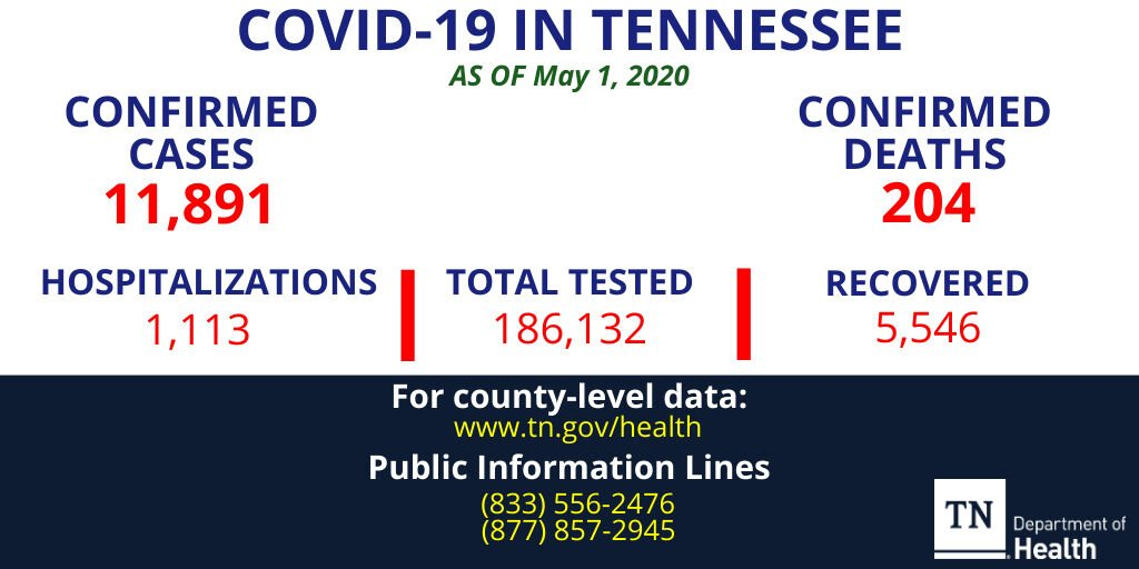 Tennessee COVID-19 cases increase by 1,156 — biggest one-day jump by far