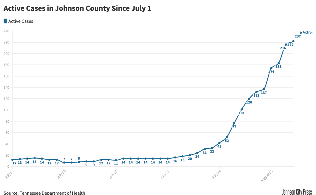 Johnson County Active Cases Since July 1