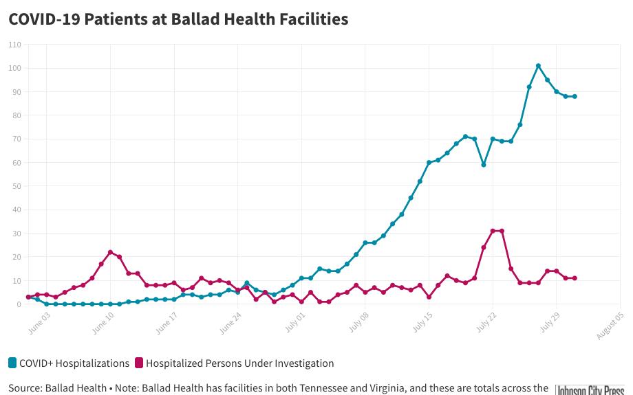 Ballad Health Hospitalizations (5).png