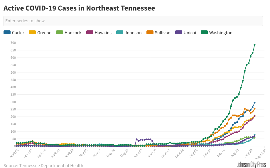 Active COVID-19 Cases in Northeast Tennessee (2).png