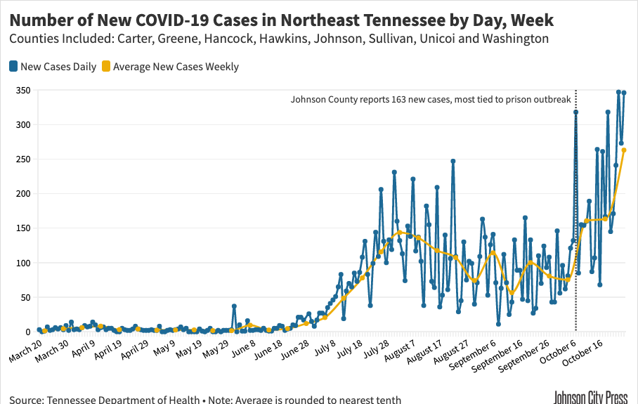 NETN Daily New Cases and Weekly Averages