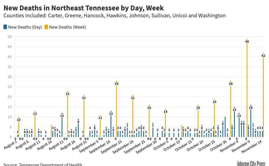 Deaths in NETN Since Aug. 1