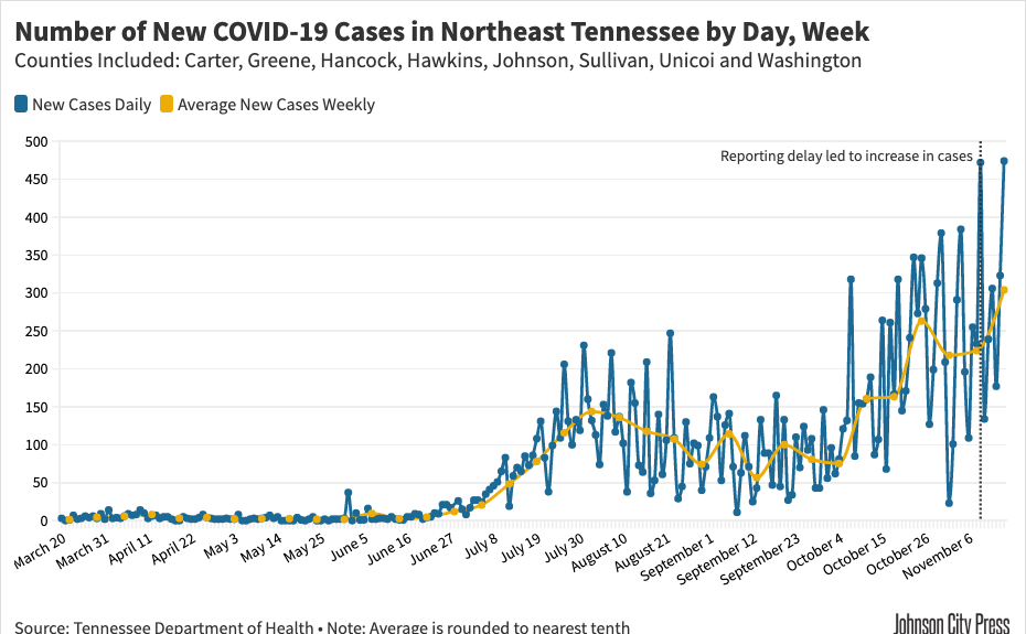 Northeast Tennessee daily and weekly infections