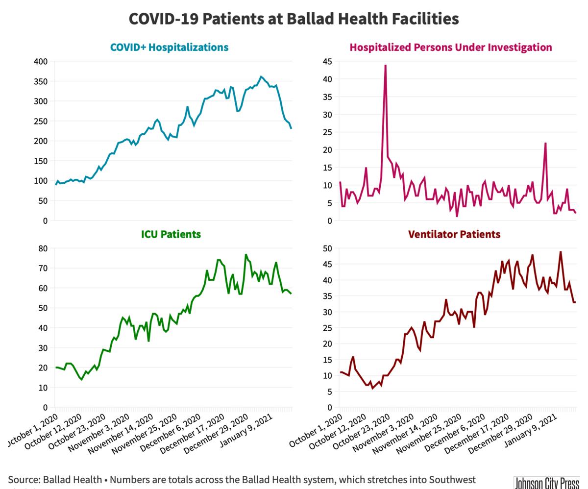 Ballad Health Hospitalizations@2x-94.png