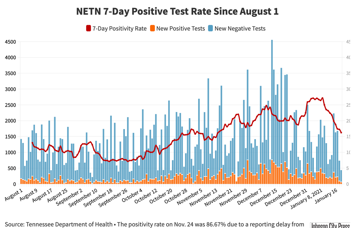 7-Day Positive Test Rate@2x-10.png