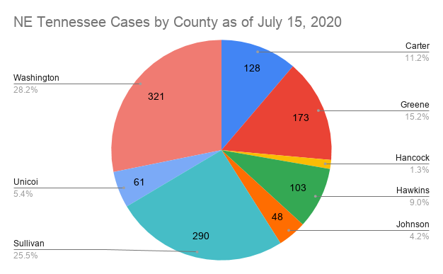 Washington County Reports Another Surge In Covid 19 Cases Health Care Johnsoncitypress Com