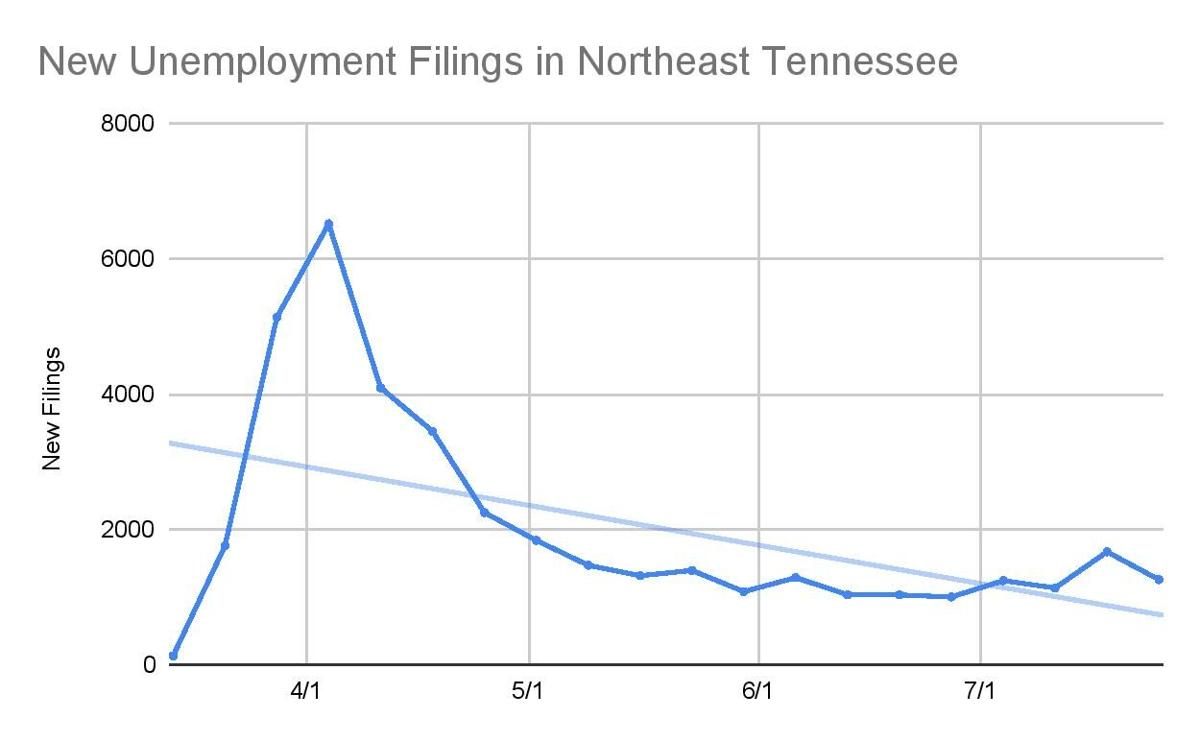 Northeast Tennessee Unemployment Filings