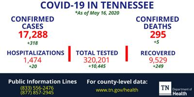 Tennessee COVID-19 report: 5 new deaths, cases pass 17,000