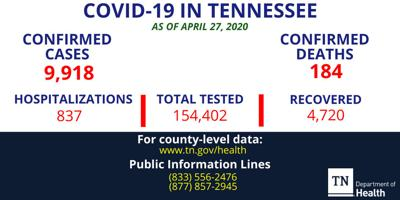 Tennessee records nearly 10,000 COVID-19 cases