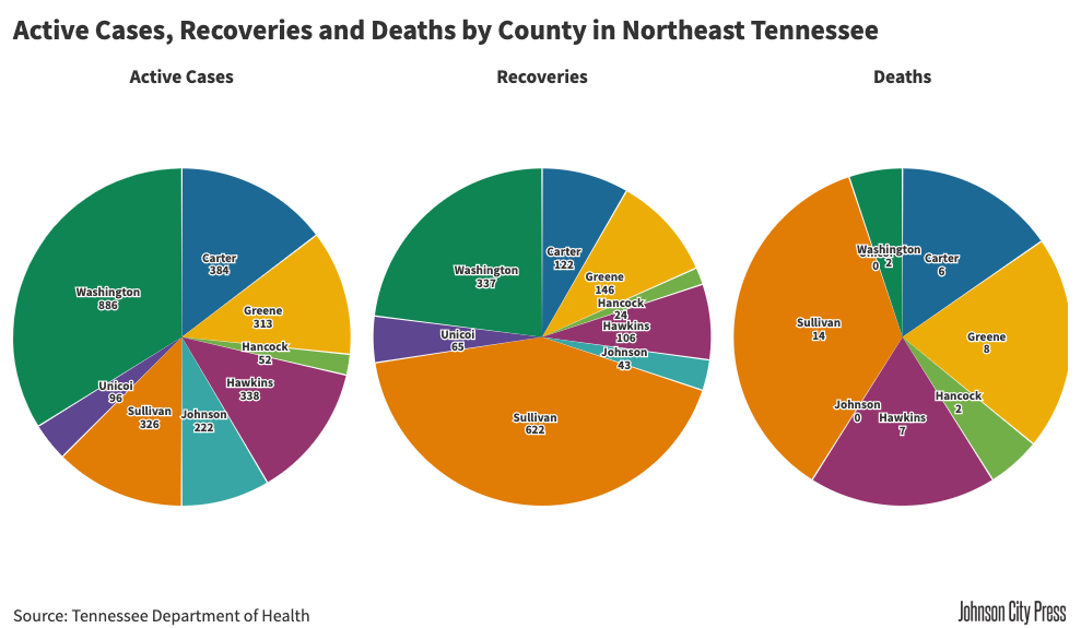 NETN Active Cases, Recoveries and Deaths (5).png