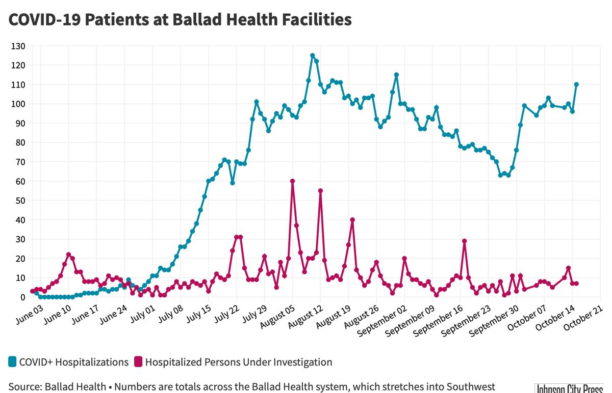 Ballad Health Hospitalizations@2x-33.png