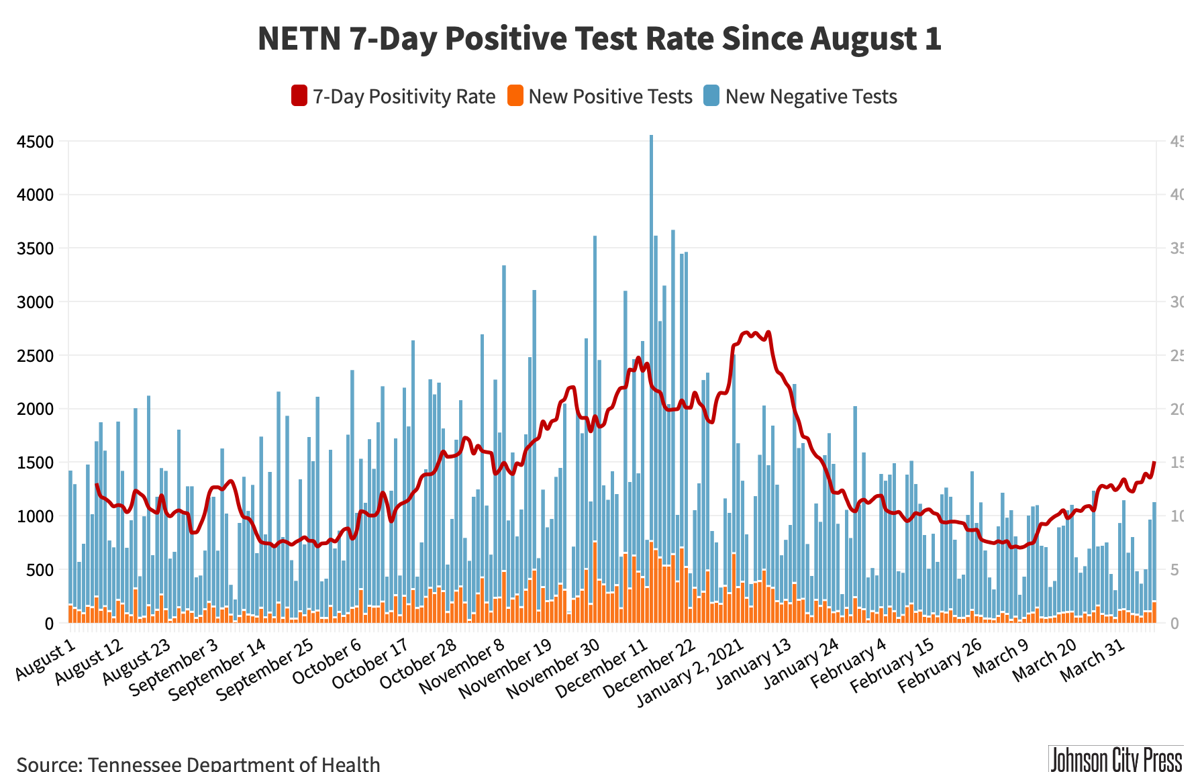 7-Day Positive Test Rate@2x-29.png