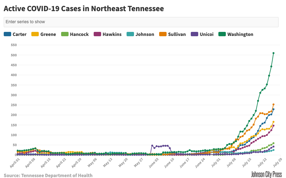 Active COVID-19 Cases in Northeast Tennessee