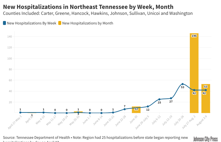 New NETN Hospitalizations by Week, Month (10).png