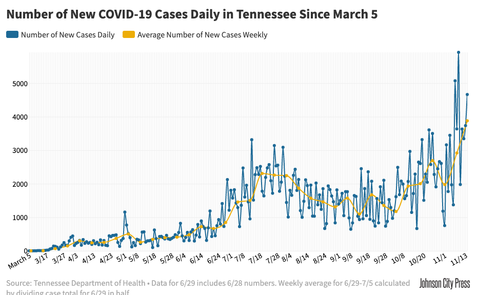 Tennessee COVID-19 Cases by Day, Weekly Average