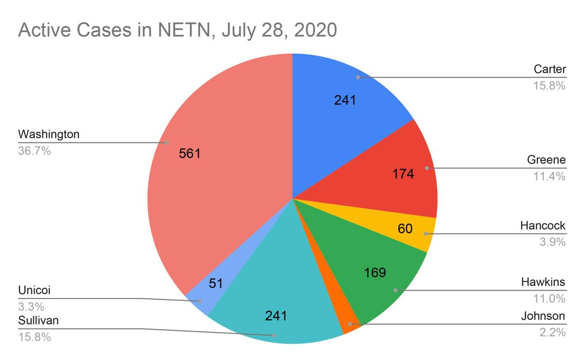 Active Cases in NETN, July 28, 2020.jpg
