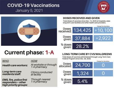 Status of vaccinations