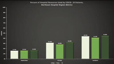 Status of area COVID-19 hospitalizations