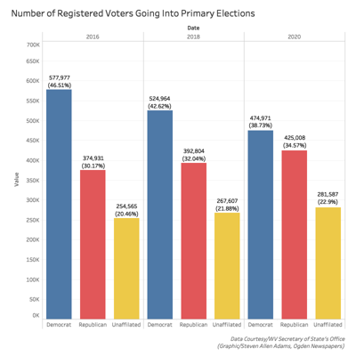 05-28-20 Primary Voter Registration Graphic