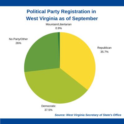 Sept. Voter Reg 10-07-20 Graphic