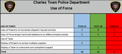CT use of force