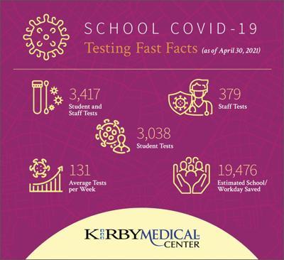 Kirby rapid testing report