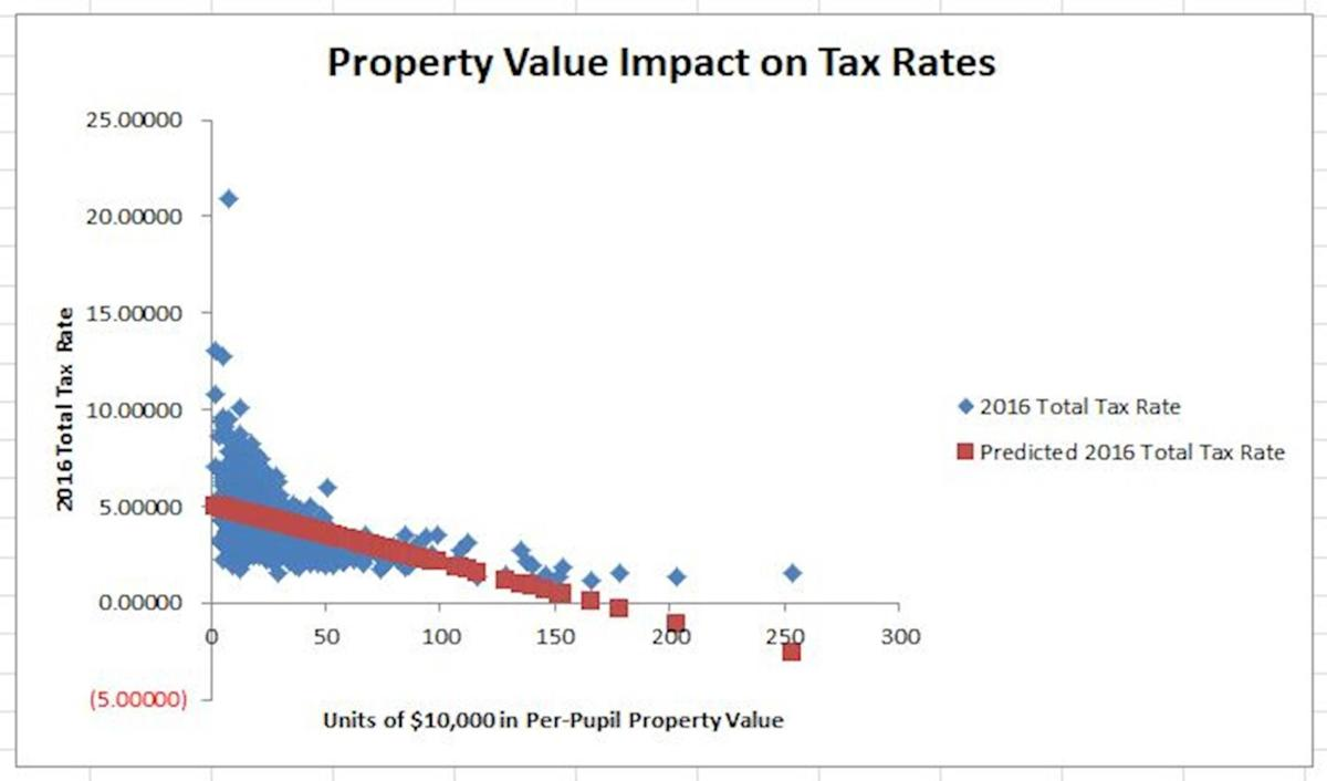 Ed funding property value impact