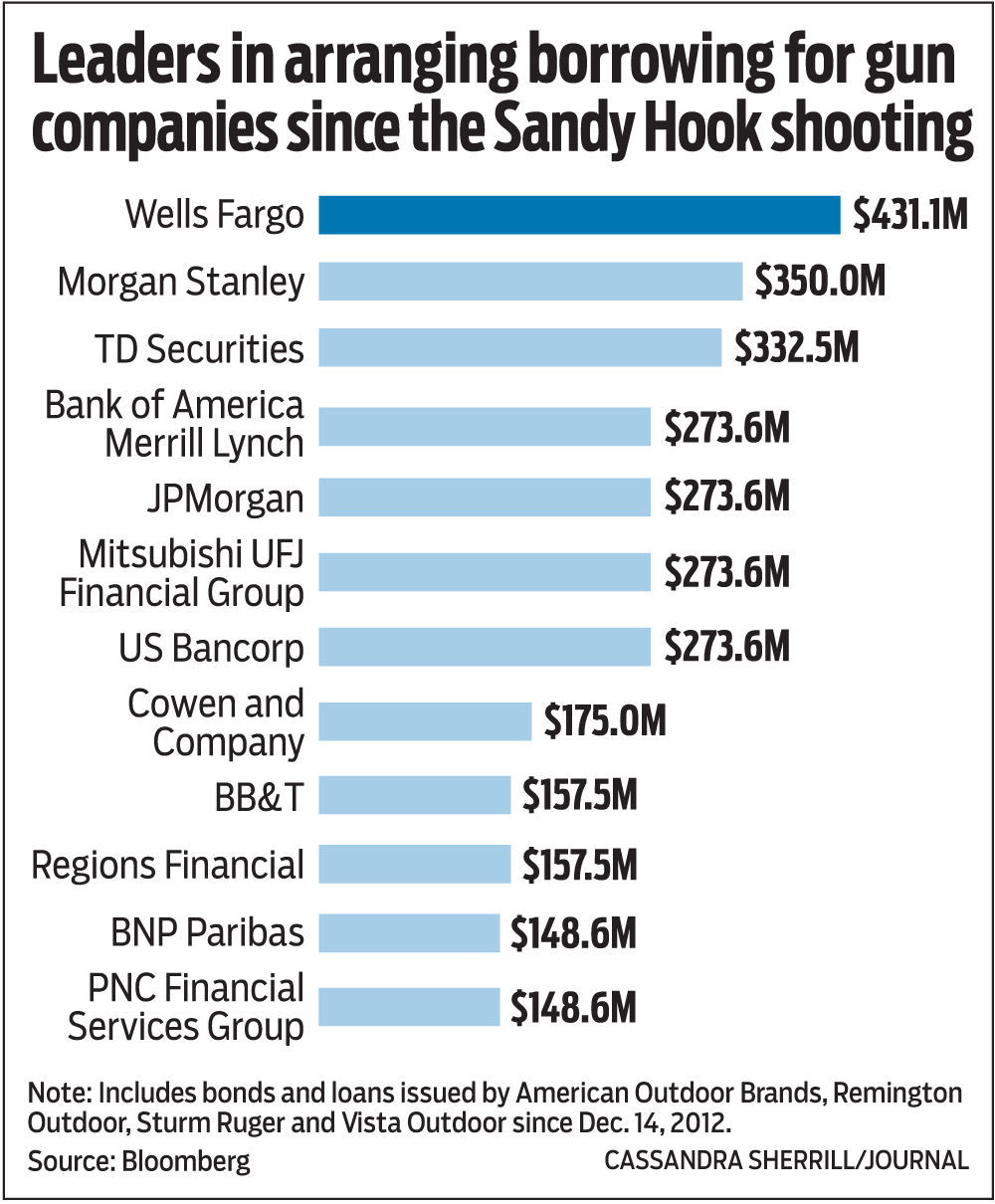 Wells Fargo Bb T Are Among Top Lenders To Firearms Manufacturers Analysis Finds Business Journalnow Com
