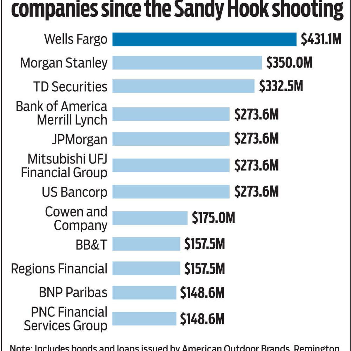 Wells Fargo, BB&T are among top lenders to firearms