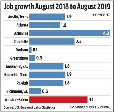 Job growth Aug 2018 to Aug 2019