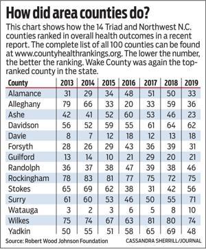 Forsyth health ranking improves, still trails metro peers