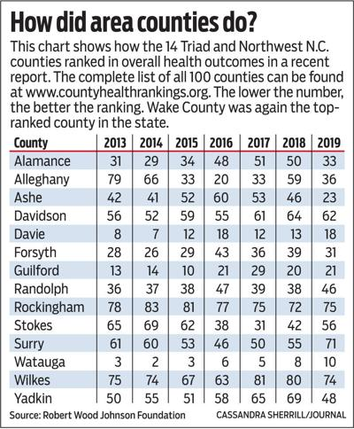 Health rankings for area counties