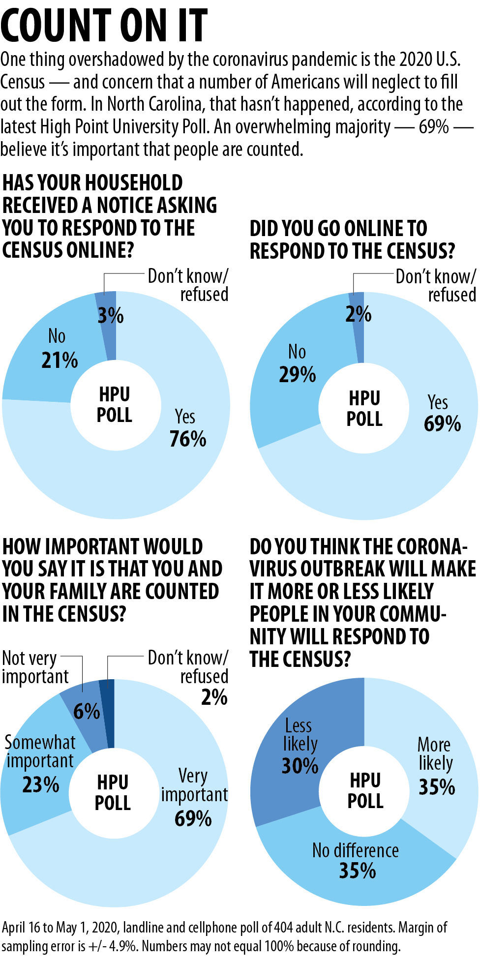 HPU census poll