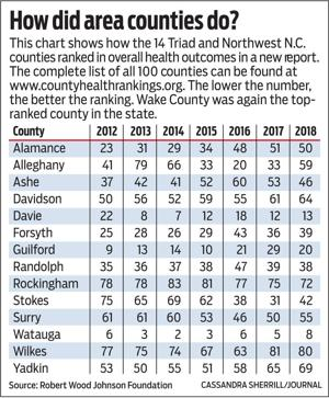 Forsyth County continues to linger behind metro peers in health rankings in annual study