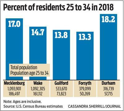 Millennials in urban counties