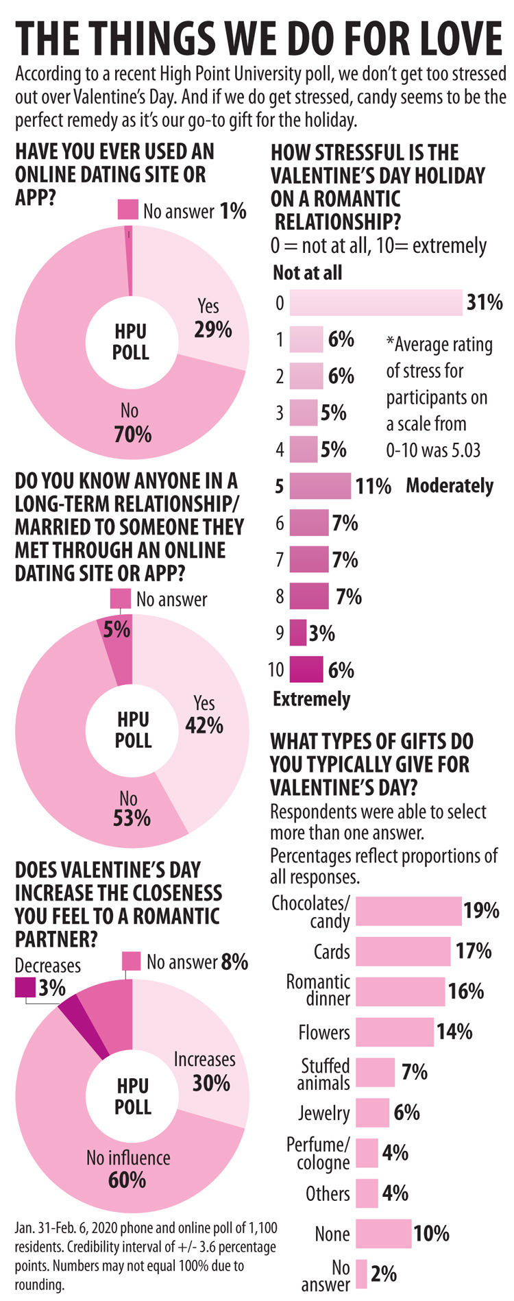 HPU Valentine's Day poll