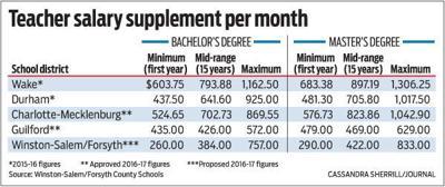 Teacher salary supplement