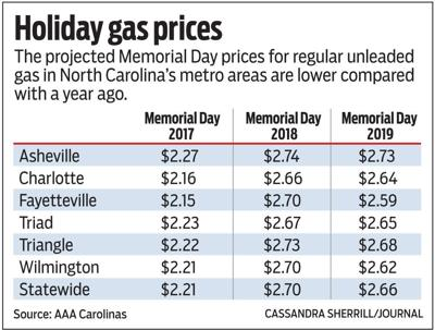 How do this year's prices compare?