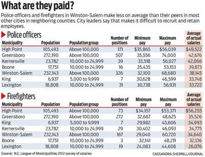 Most Winston Salem Government Salaries Lag Behind Peer City Levels