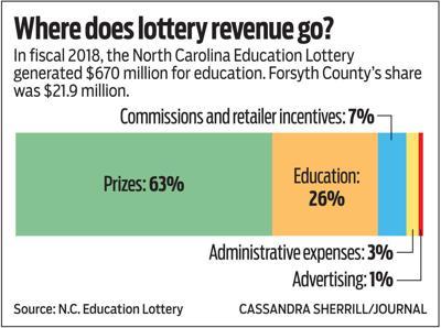 Where does lottery money go?