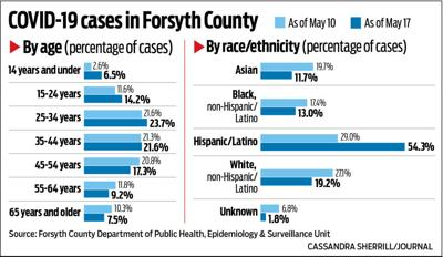 COVID-19 cases in Forsyth County