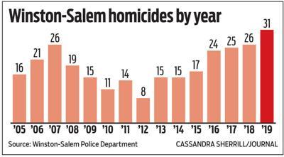 Winston-Salem homicides by year