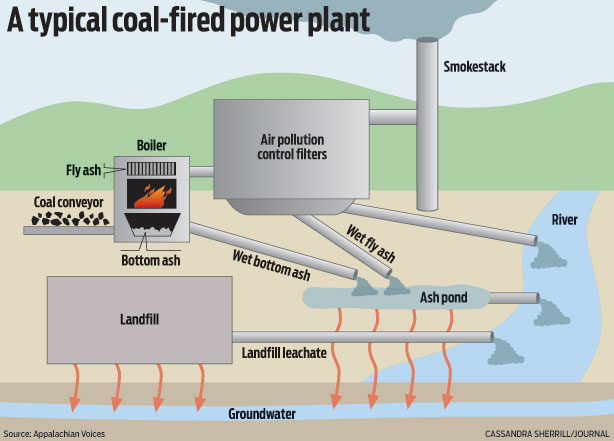 Coalmiser high pressure chain grate furthermore How Does Wind Energy Work further Article 9f8c3252 391d 11e3 A1d5 001a4bcf6878 furthermore Info Graphics furthermore Ash Handling System Of A Thermal Power Plant. on coal power station diagram
