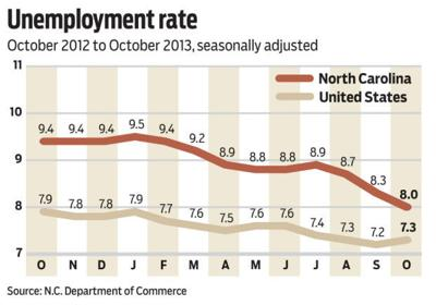 Unemployment Rate - October 2013