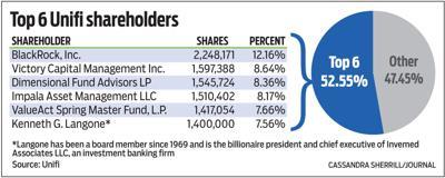 Top 6 Unifi shareholders