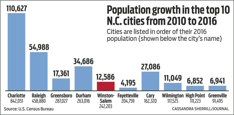 Winston Salem Growth Increases But Still Lags Among State Top 10