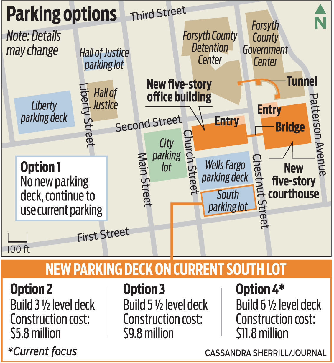 How should Forysth County pay for a courthouse parking deck
