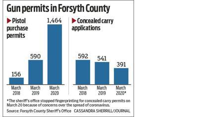 Gun permits i Forsyth County